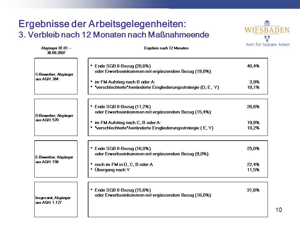Amt für Soziale Arbeit 10 Ergebnisse der Arbeitsgelegenheiten: 3.