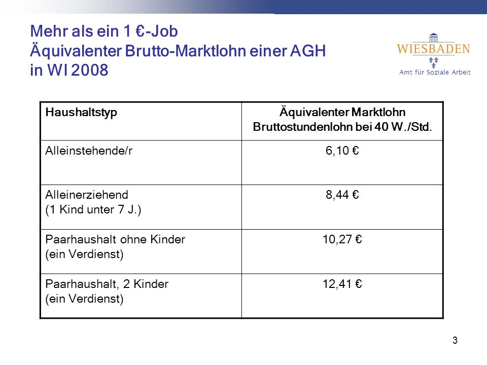 Amt für Soziale Arbeit 3 Mehr als ein 1 -Job Äquivalenter Brutto-Marktlohn einer AGH in WI 2008 HaushaltstypÄquivalenter Marktlohn Bruttostundenlohn bei 40 W./Std.