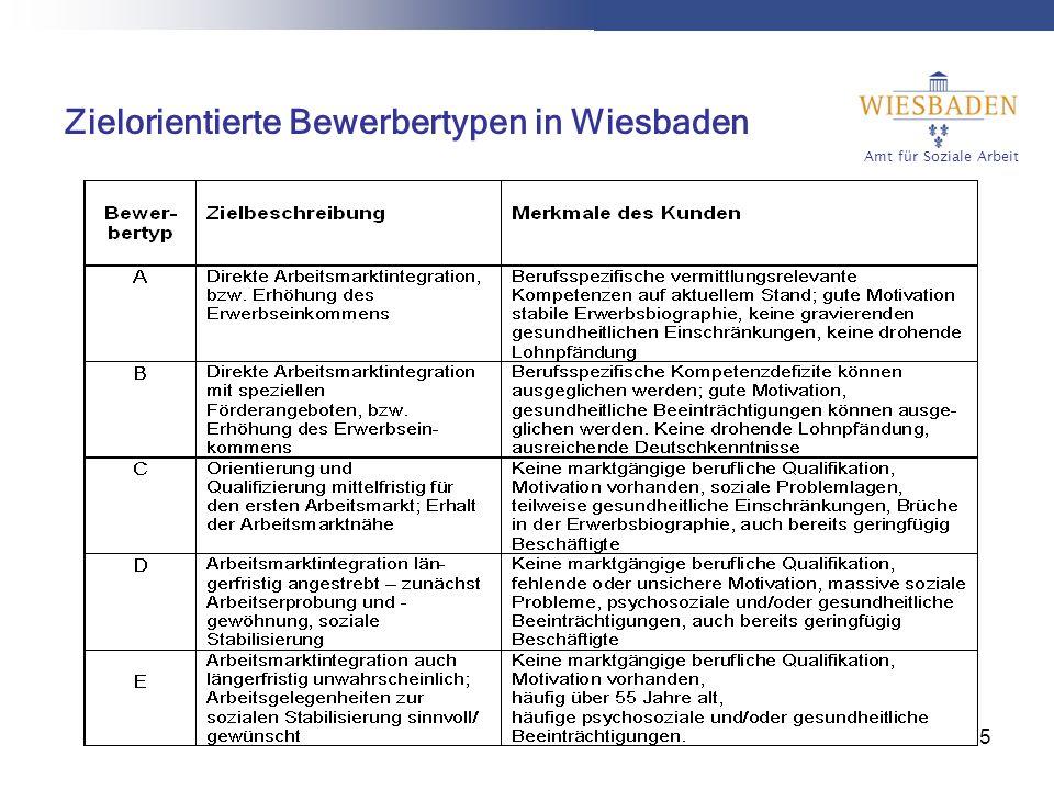 Amt für Soziale Arbeit 6 Zielorientierter Bewerbertyp der AGH- Teilnehmer/-innen