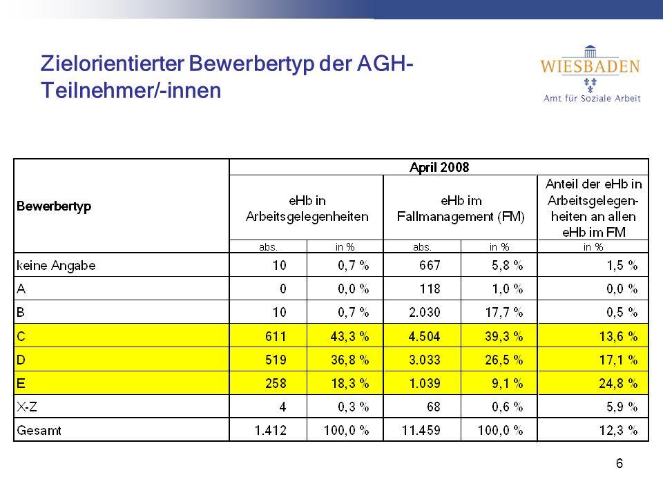 Amt für Soziale Arbeit 7 Besondere Integrationshemmnisse der AGH-Teilnehmer/-innen in WI 68 % haben keine abgeschlossene Berufsausbildung 70 % sind länger als 3 Jahre ohne Erwerbstätigkeit darunter 56 % länger als 5 Jahre 29 % der Teilnehmer/-innen sind 50 Jahre und älter und nur 9 % jünger als 25 Jahre Zum Vergleich Hessen: