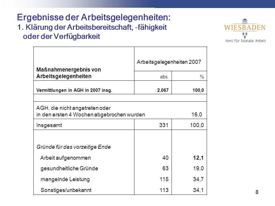 Amt für Soziale Arbeit 8 Ergebnisse der Arbeitsgelegenheiten: 1.