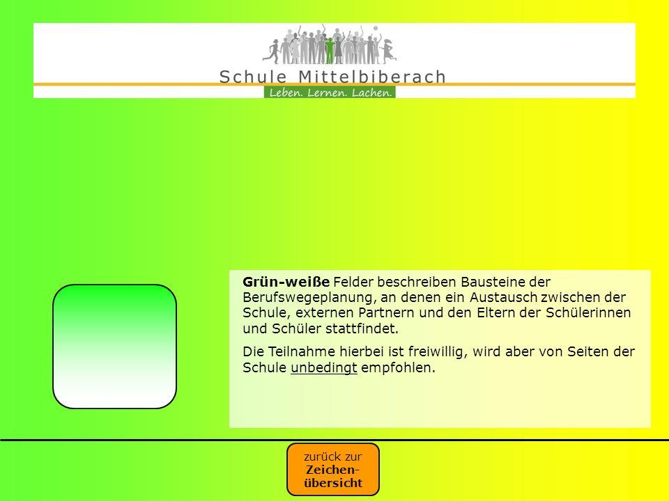 Grün-weiße Felder beschreiben Bausteine der Berufswegeplanung, an denen ein Austausch zwischen der Schule, externen Partnern und den Eltern der Schüle