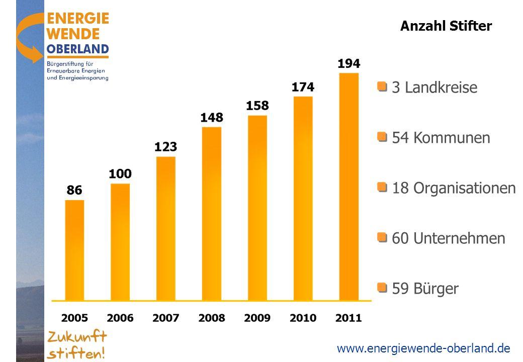 www.energiewende-oberland.de Anzahl Stifter 3 Landkreise 54 Kommunen 18 Organisationen 60 Unternehmen 59 Bürger