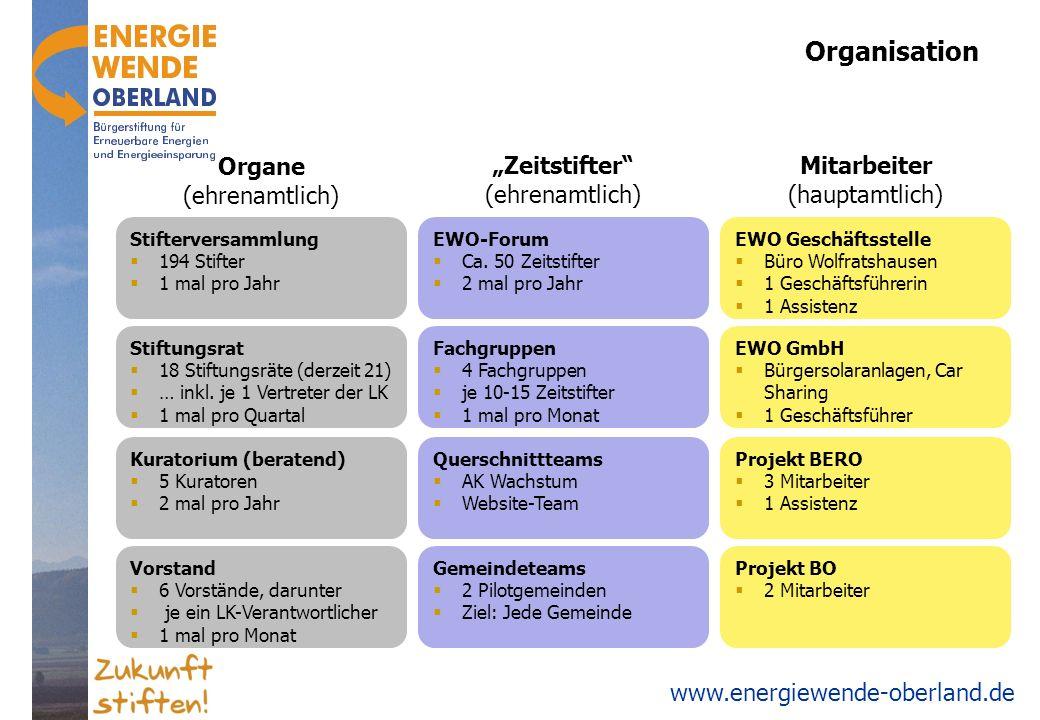 www.energiewende-oberland.de Organisation Stifterversammlung 194 Stifter 1 mal pro Jahr Stiftungsrat 18 Stiftungsräte (derzeit 21) … inkl. je 1 Vertre