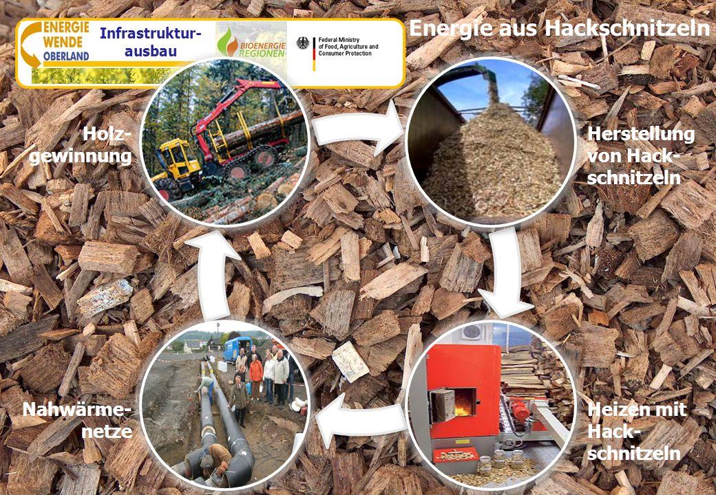 www.energiewende-oberland.de Energie aus Hackschnitzeln Holz- gewinnung Nahwärme- netze Herstellung von Hack- schnitzeln Heizen mit Hack- schnitzeln I