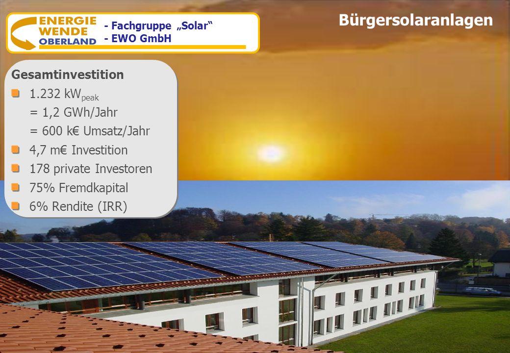 www.energiewende-oberland.de Gesamtinvestition 1.232 kW peak = 1,2 GWh/Jahr = 600 k Umsatz/Jahr 4,7 m Investition 178 private Investoren 75% Fremdkapi