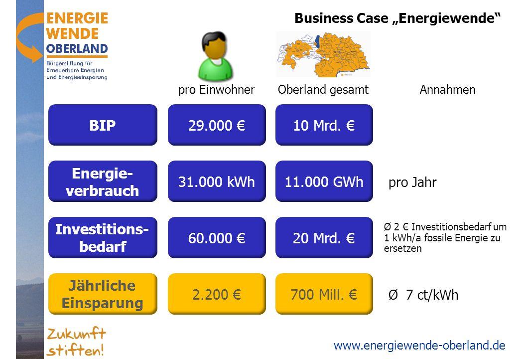 www.energiewende-oberland.de Business Case Energiewende Energie- verbrauch Jährliche Einsparung Investitions- bedarf BIP pro EinwohnerOberland gesamt