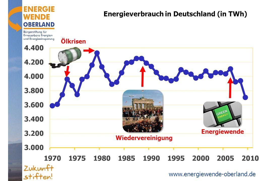 www.energiewende-oberland.de Energy savings and efficiency 1980 19902000 50 100 150 200 kWh/m² Forschung (Demonstrationsprojekte) Mindestanforderungen der Energie-Einsparverordnung Baupraxis Heizwärme Fachgruppe Gebäude & Wohnen