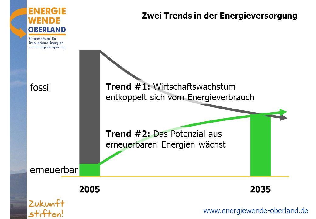 www.energiewende-oberland.de Sonne (…Wind und Wasser) _ Einsparung z.B.