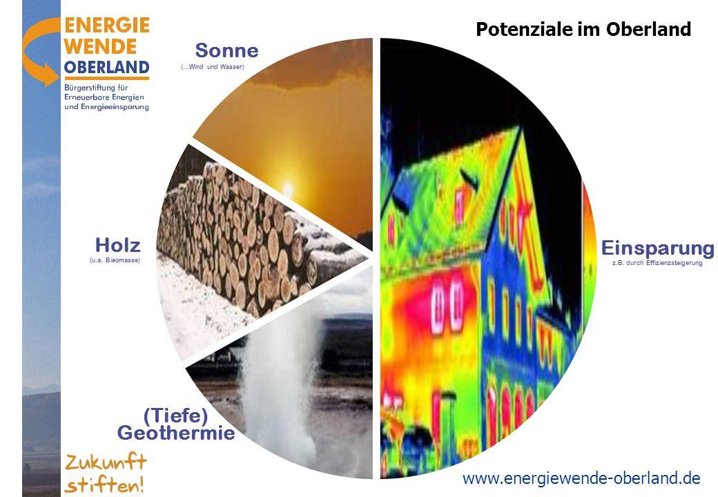 www.energiewende-oberland.de Sonne (…Wind und Wasser) _ Einsparung z.B. durch Effizienzsteigerung (Tiefe) Geothermie Holz (u.a. Bieomasse) Potenziale