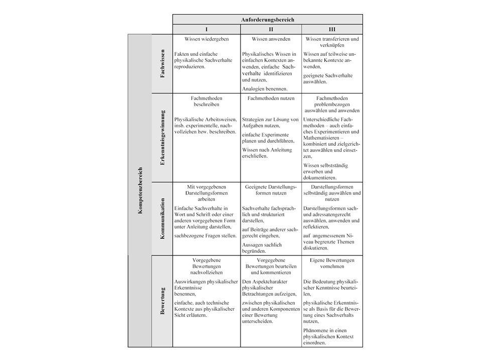 Kompetenzbereiche im Fach Physik Fachwissen (inhaltliche Dimension) Physikalische Phänomene, Begriffe, Prinzipien, Fakten, Gesetzmäßigkeiten kennen und Basiskonzepten zuordnen Erkenntnisgewinnung (Handlungsdimension) Experimentelle und andere Untersuchungsmethoden sowie Modelle nutzen Kommunikation (Handlungsdimension) Informationen sach- und fachbezogen erschließen und austauschen Bewertung (Handlungsdimension) Physikalische Sachverhalte in verschiedenen Kontexten erkennen und bewerten