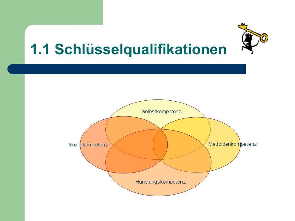 1.1 Schlüsselqualifikationen Selbstkompetenz Methodenkompetenz Handlungskompetenz Sozialkompetenz