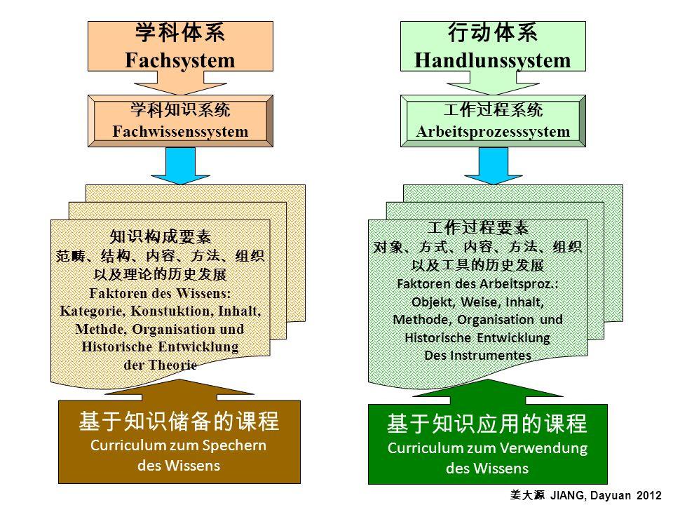 Fachsystem Handlunssystem Fachwissenssystem Arbeitsprozesssystem Faktoren des Wissens: Kategorie, Konstuktion, Inhalt, Methde, Organisation und Histor