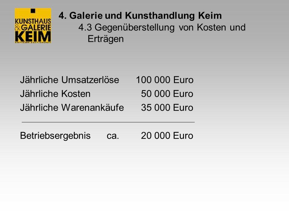 4. Galerie und Kunsthandlung Keim 4.3 Gegenüberstellung von Kosten und Erträgen Jährliche Umsatzerlöse100 000 Euro Jährliche Kosten 50 000 Euro Jährli