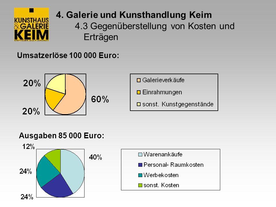 4. Galerie und Kunsthandlung Keim 4.3 Gegenüberstellung von Kosten und Erträgen Umsatzerlöse 100 000 Euro: Ausgaben 85 000 Euro:
