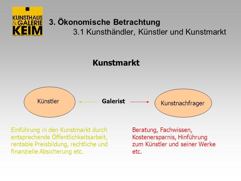 4.Galerie und Kunsthandlung Keim 4.1 Vorstellung Galerie Keim Sommerwind 6.