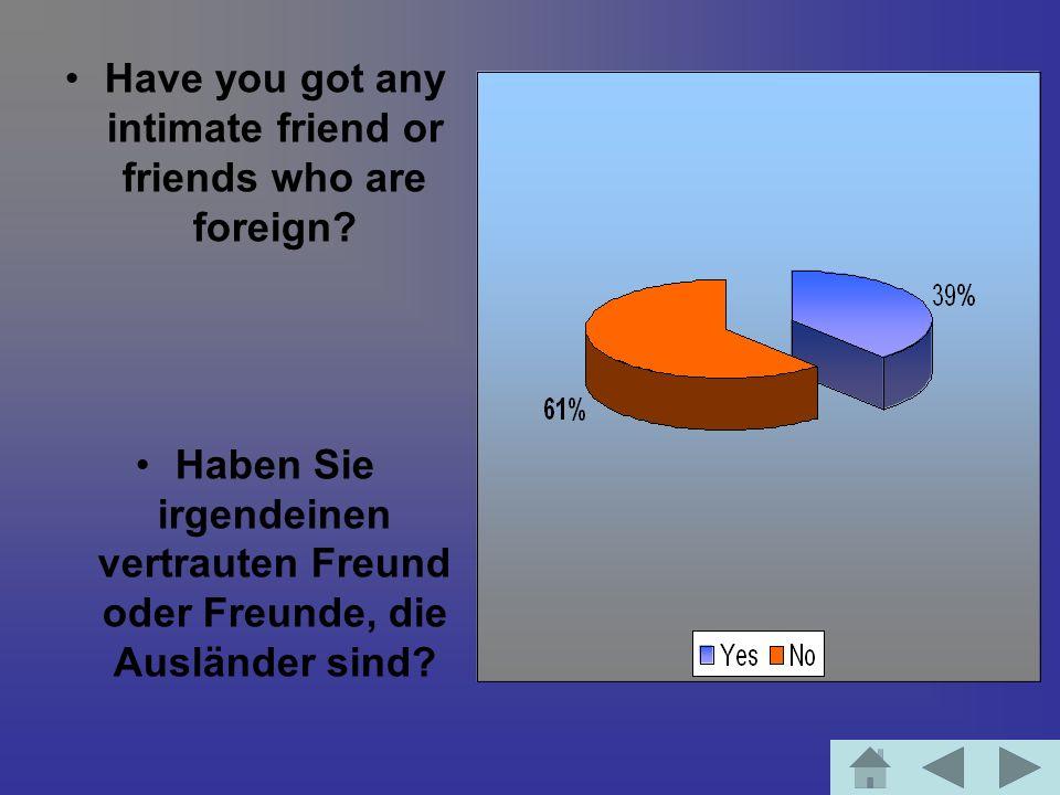 Have you got any intimate friend or friends who are foreign? Haben Sie irgendeinen vertrauten Freund oder Freunde, die Ausländer sind?