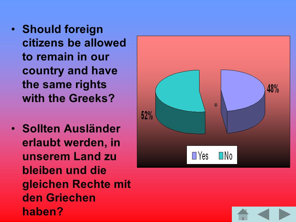 Should foreign citizens be allowed to remain in our country and have the same rights with the Greeks.