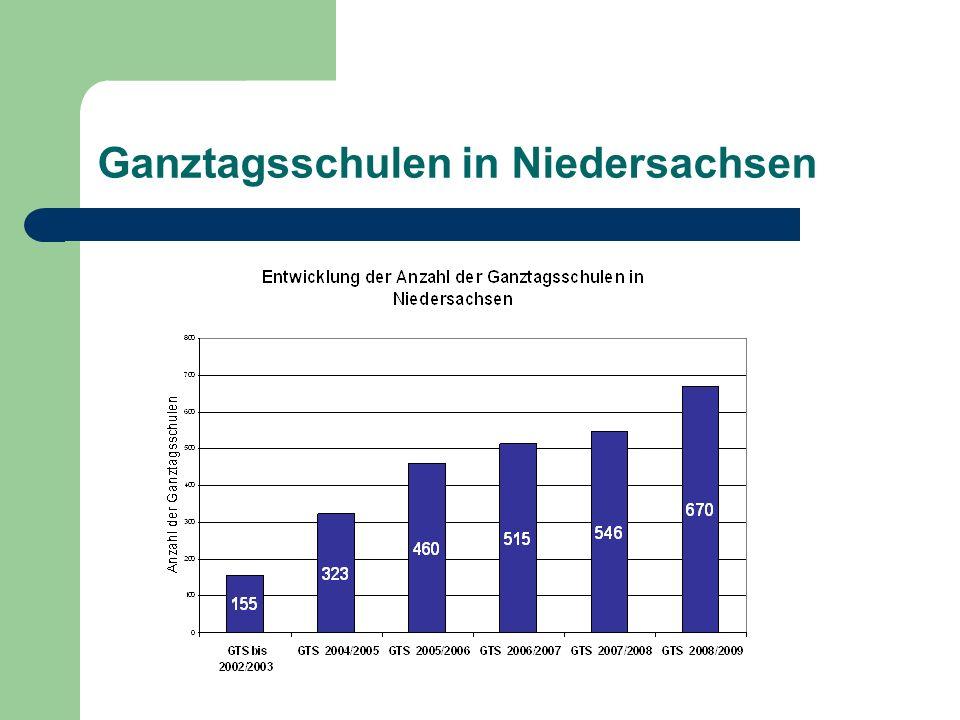 Organisationsformen Vor 2002 eingerichtete Ganztagsschulen: Offene Ganztagsschule Gebundene Ganztagsschule Teilweise offene Ganztagsschule