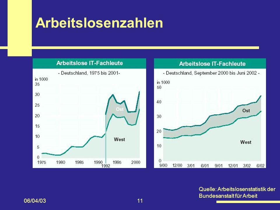 06/04/0311 Arbeitslosenzahlen Quelle: Arbeitslosenstatistik der Bundesanstalt für Arbeit