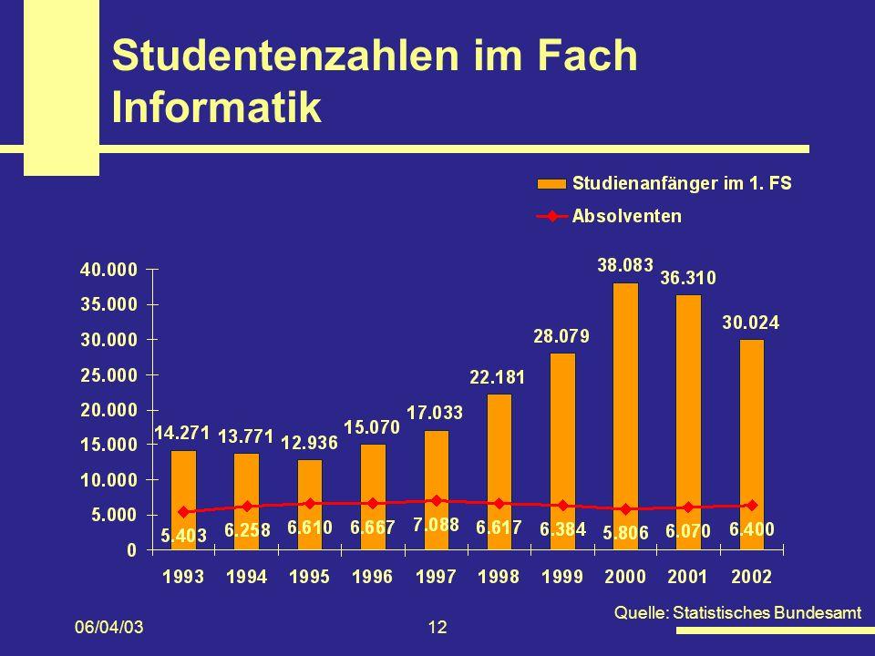 06/04/0312 Studentenzahlen im Fach Informatik Quelle: Statistisches Bundesamt