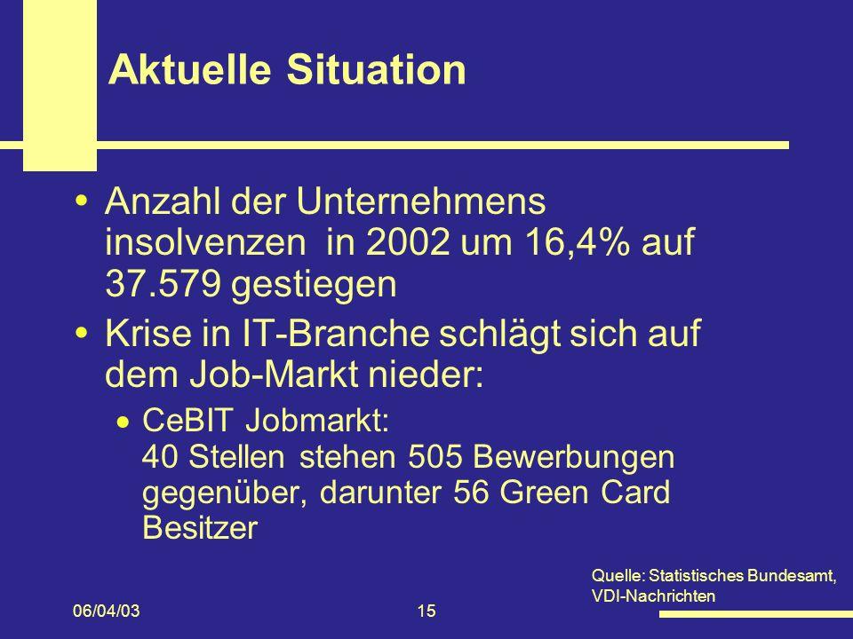 06/04/0315 Aktuelle Situation Anzahl der Unternehmens insolvenzen in 2002 um 16,4% auf 37.579 gestiegen Krise in IT-Branche schlägt sich auf dem Job-Markt nieder: CeBIT Jobmarkt: 40 Stellen stehen 505 Bewerbungen gegenüber, darunter 56 Green Card Besitzer Quelle: Statistisches Bundesamt, VDI-Nachrichten