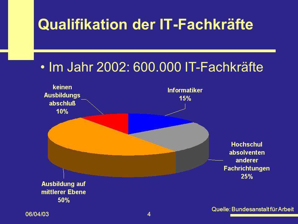 06/04/034 Qualifikation der IT-Fachkräfte Im Jahr 2002: 600.000 IT-Fachkräfte Quelle: Bundesanstalt für Arbeit