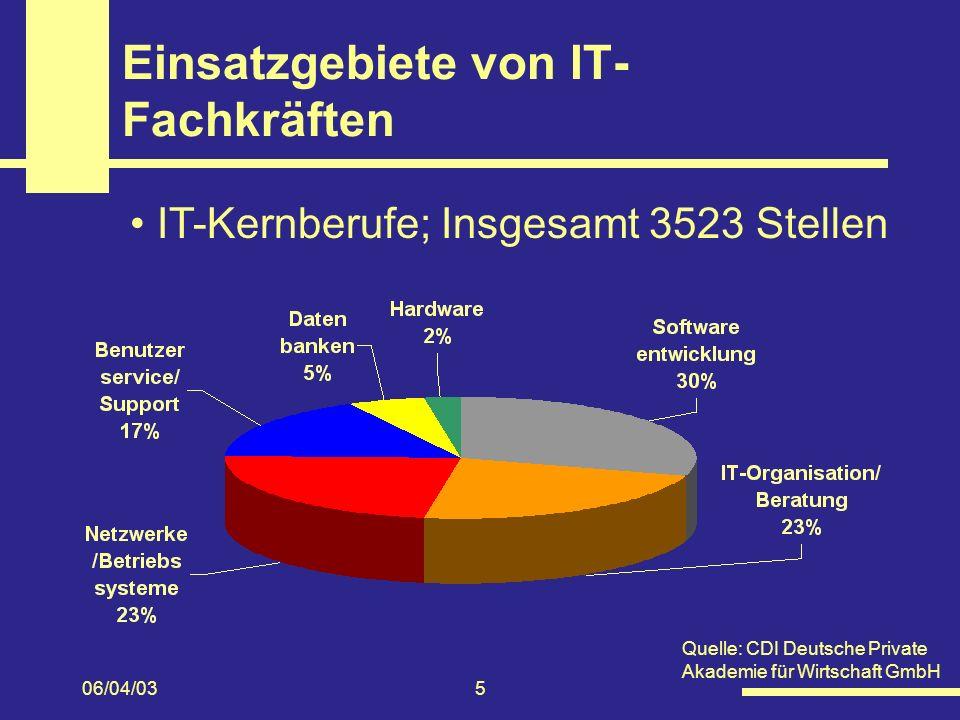 06/04/035 Einsatzgebiete von IT- Fachkräften IT-Kernberufe; Insgesamt 3523 Stellen Quelle: CDI Deutsche Private Akademie für Wirtschaft GmbH