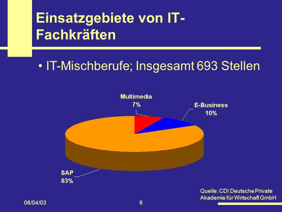 06/04/036 Einsatzgebiete von IT- Fachkräften IT-Mischberufe; Insgesamt 693 Stellen Quelle: CDI Deutsche Private Akademie für Wirtschaft GmbH