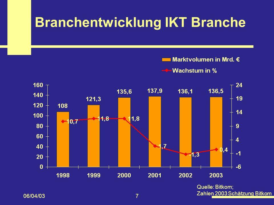 06/04/037 Branchentwicklung IKT Branche Quelle: Bitkom; Zahlen 2003 Schätzung Bitkom