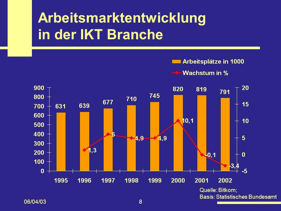 06/04/038 Arbeitsmarktentwicklung in der IKT Branche Quelle: Bitkom; Basis: Statistisches Bundesamt