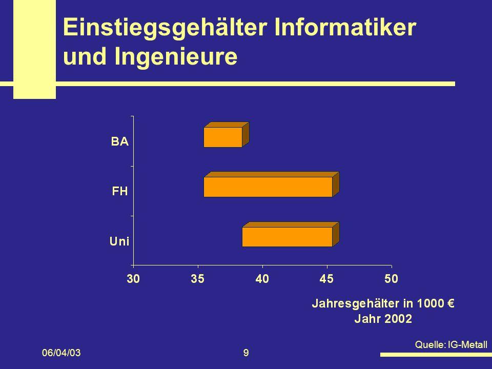 06/04/039 Einstiegsgehälter Informatiker und Ingenieure Quelle: IG-Metall
