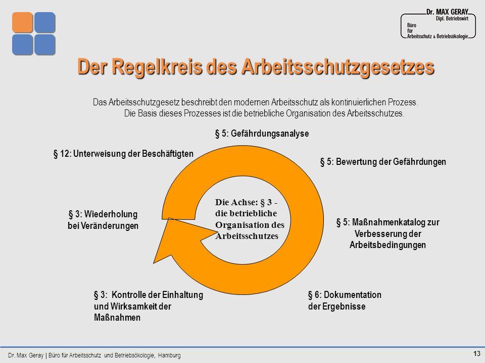 Dr. Max Geray | Büro für Arbeitsschutz und Betriebsökologie, Hamburg 13 Der Regelkreis des Arbeitsschutzgesetzes Das Arbeitsschutzgesetz beschreibt de