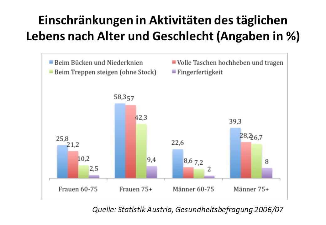 Einschränkungen in Aktivitäten des täglichen Lebens nach Alter und Geschlecht (Angaben in %) Quelle: Statistik Austria, Gesundheitsbefragung 2006/07