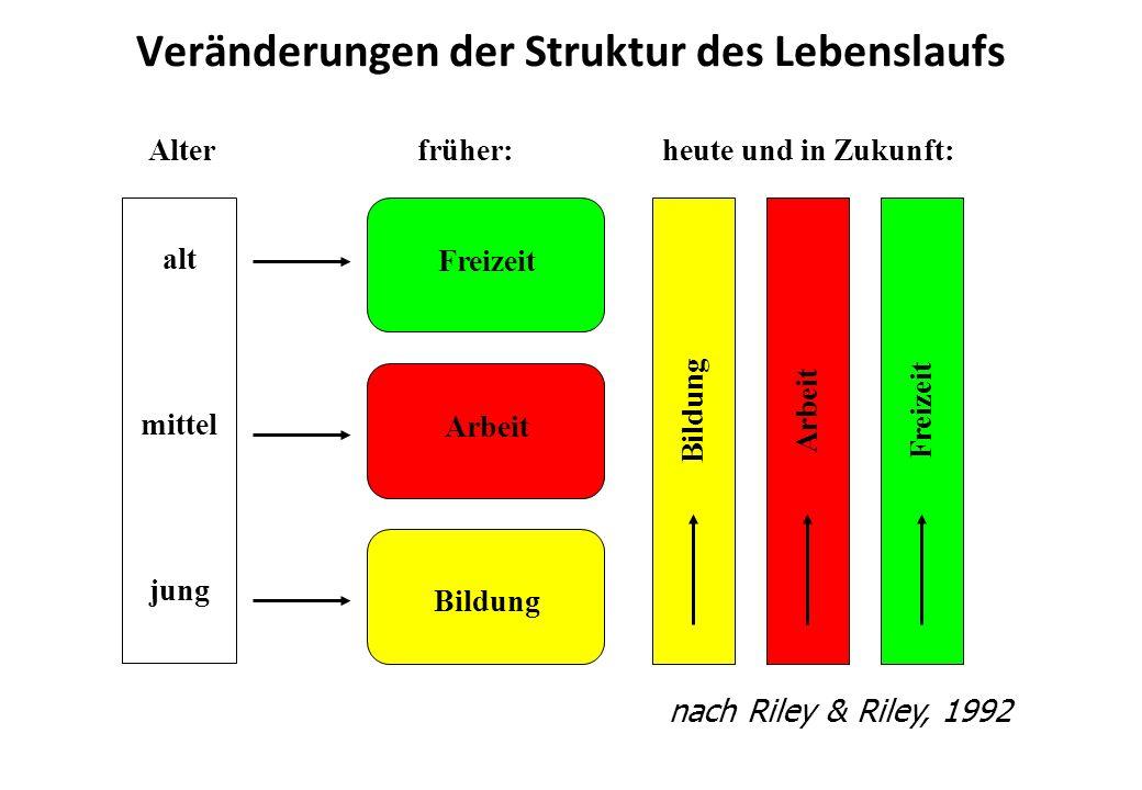 Alterheute und in Zukunft:früher: alt mittel jung Freizeit Arbeit Bildung ArbeitFreizeit nach Riley & Riley, 1992 Veränderungen der Struktur des Leben