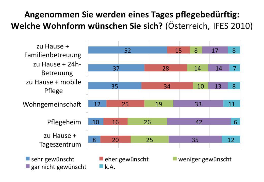 Angenommen Sie werden eines Tages pflegebedürftig: Welche Wohnform wünschen Sie sich? (Österreich, IFES 2010)