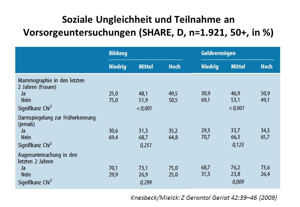Soziale Ungleichheit und Teilnahme an Vorsorgeuntersuchungen (SHARE, D, n=1.921, 50+, in %) Knesbeck/Mielck: Z Gerontol Geriat 42:39–46 (2009)