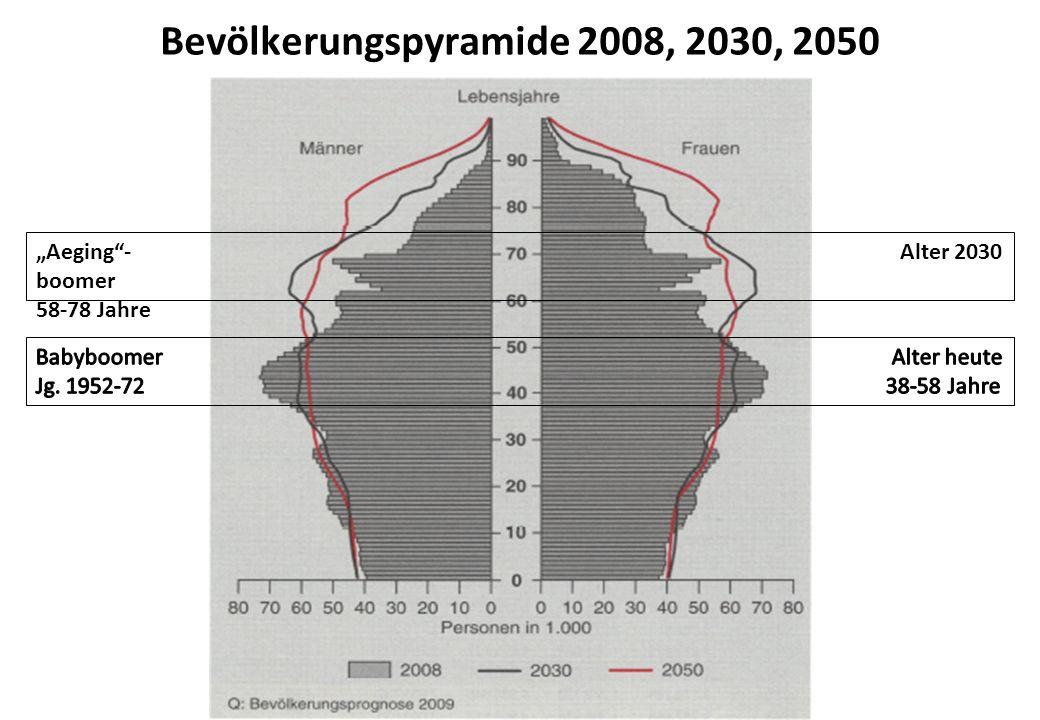 Bevölkerungspyramide 2008, 2030, 2050 Aeging- Alter 2030 boomer 58-78 Jahre