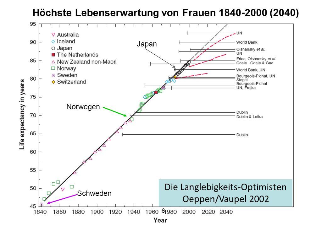 Oeppen/Vaupel 2002 Höchste Lebenserwartung von Frauen 1840-2000 (2040) Schweden Norwegen 6 Japan Die Langlebigkeits-Optimisten Oeppen/Vaupel 2002