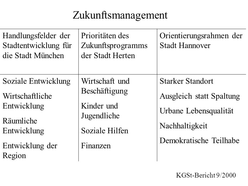 Handlungsfelder der Stadtentwicklung für die Stadt München Prioritäten des Zukunftsprogramms der Stadt Herten Orientierungsrahmen der Stadt Hannover S