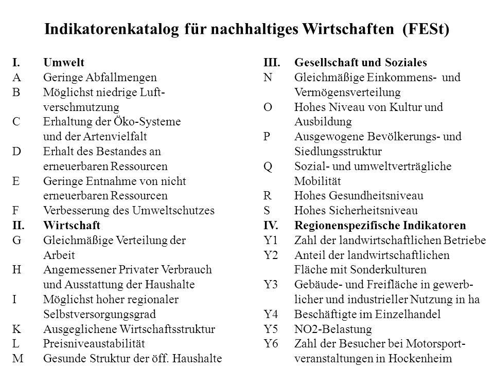 Indikatorenkatalog für nachhaltiges Wirtschaften (FESt) I.Umwelt AGeringe Abfallmengen BMöglichst niedrige Luft- verschmutzung CErhaltung der Öko-Syst