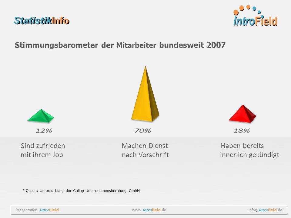 StatistikInfo * Quelle: Untersuchung der Gallup Unternehmensberatung GmbH Sind zufrieden mit ihrem Job Machen Dienst nach Vorschrift Haben bereits inn