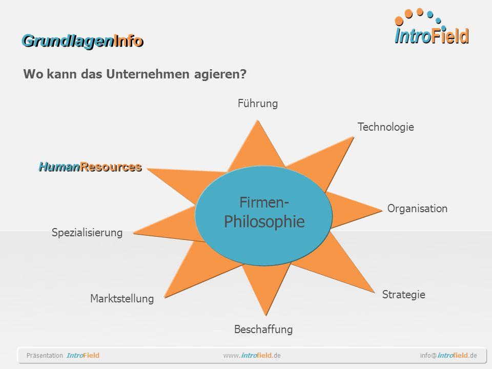 Wo kann das Unternehmen agieren? Firmen- Philosophie Technologie Spezialisierung Organisation Marktstellung Beschaffung Strategie Führung HumanResourc