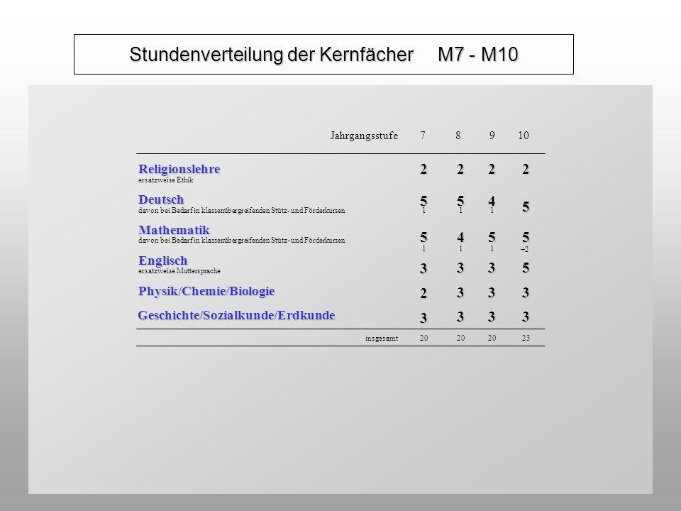 Religionslehre ersatzweise Ethik2222Deutsch davon bei Bedarf in klassenübergreifenden Stütz- und Förderkursen 5 1 5 1 4 1 5 Mathematik 5 1 4 1 5 1 5 E