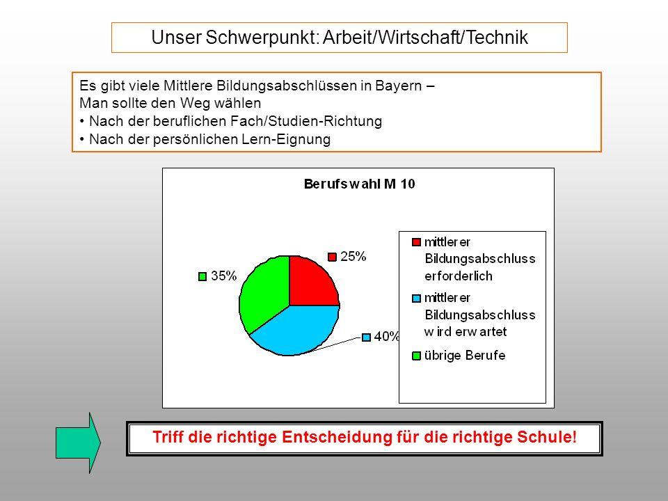 Unser Schwerpunkt: Arbeit/Wirtschaft/Technik Es gibt viele Mittlere Bildungsabschlüssen in Bayern – Man sollte den Weg wählen Nach der beruflichen Fac