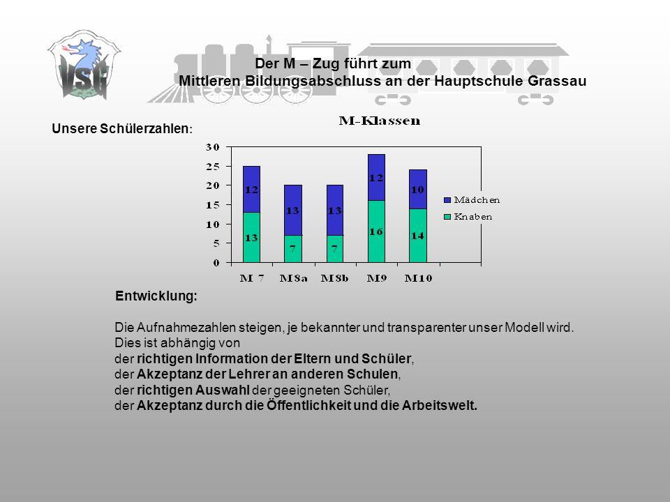 Der M – Zug führt zum Mittleren Bildungsabschluss an der Hauptschule Grassau Unsere Schülerzahlen : Entwicklung: Die Aufnahmezahlen steigen, je bekann