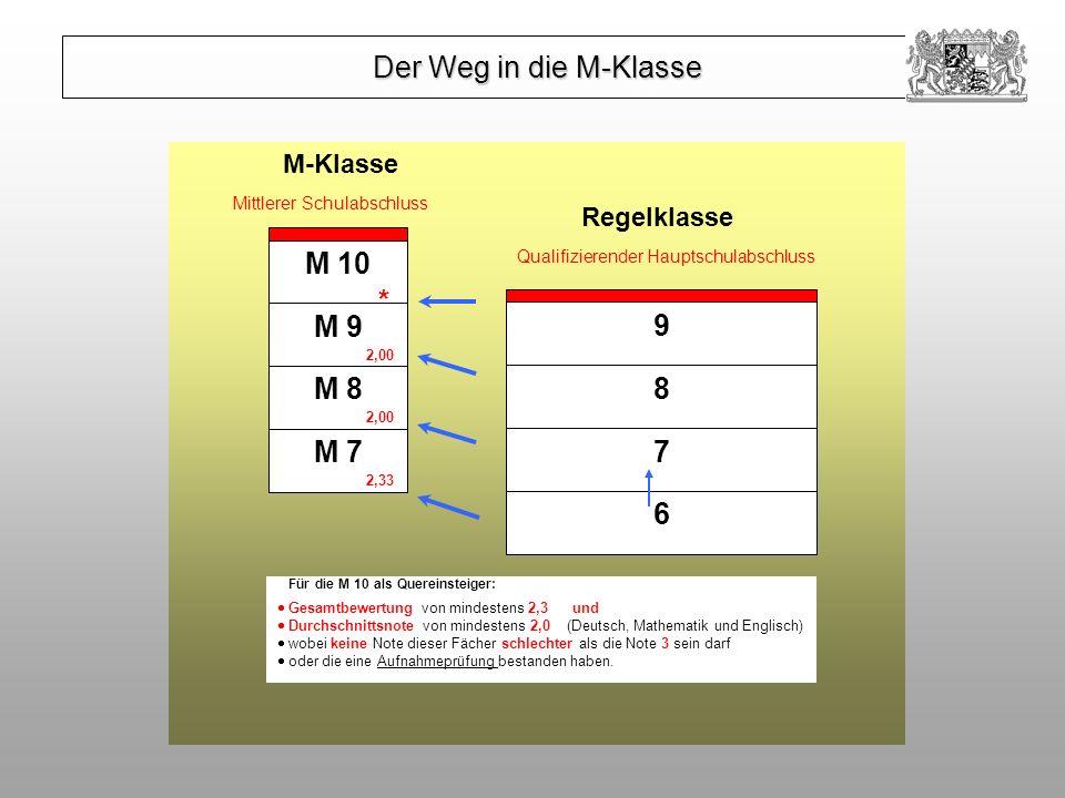 Für die M 10 als Quereinsteiger: Gesamtbewertung von mindestens 2,3 und Durchschnittsnote von mindestens 2,0 (Deutsch, Mathematik und Englisch) wobei