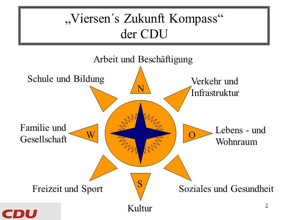 2 Viersen´s Zukunft Kompass der CDU Arbeit und Beschäftigung Kultur Freizeit und Sport Familie und Gesellschaft Soziales und Gesundheit Schule und Bildung Lebens - und Wohnraum Verkehr und Infrastruktur N S WO