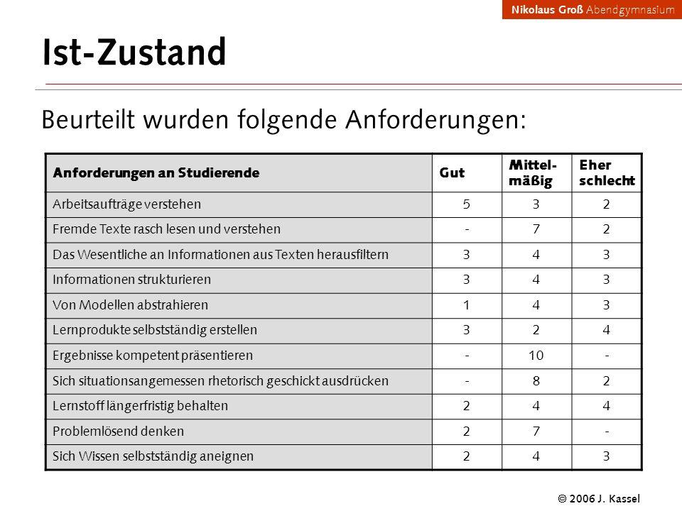 Nikolaus Groß Abendgymnasium 2006 J. Kassel Ist-Zustand Beurteilt wurden folgende Anforderungen: Anforderungen an StudierendeGut Mittel- mäßig Eher sc