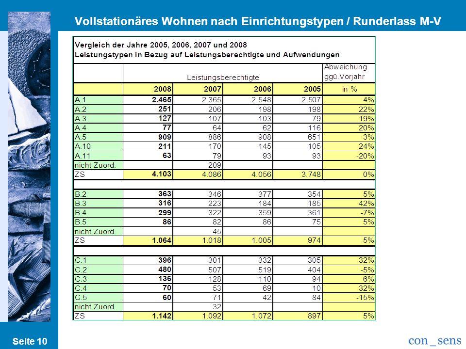 Vollstationäres Wohnen nach Einrichtungstypen / Runderlass M-V Seite 10